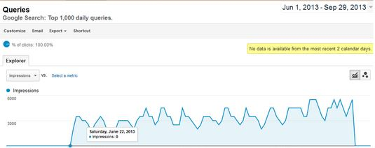 google-analytics-donnees-manquantes