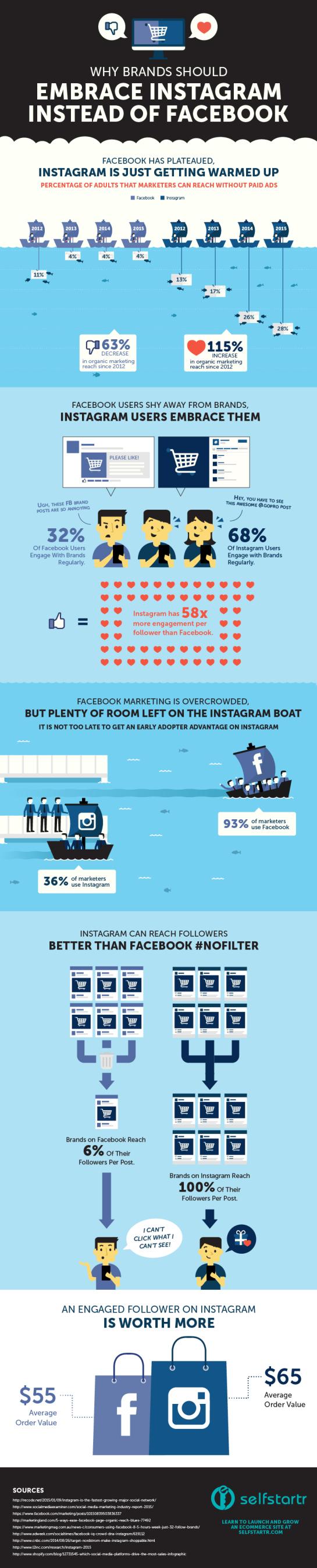 Infographie : Facebook VS Instagram