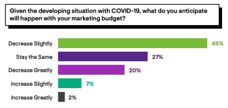 L'impact du coronavirus sur le budget marketing