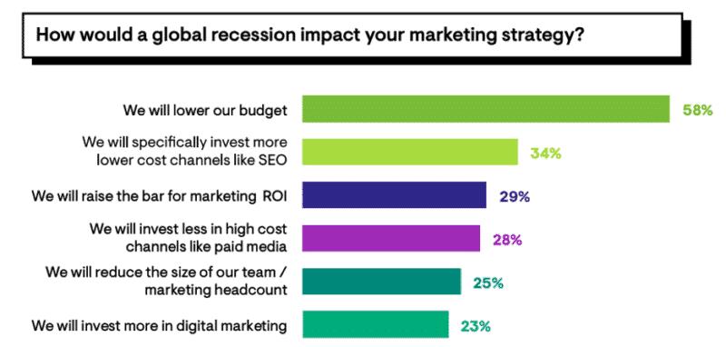 L'impact d'une récession sur le marketing